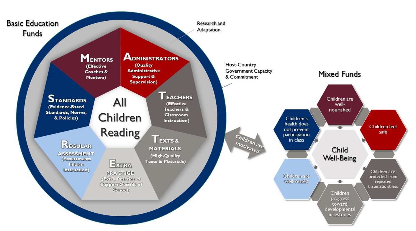 All Children Reading Framework